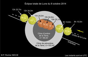Eclipse de Lune octobre 2014