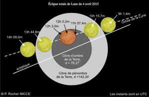 Eclipse de Lune avril 2015