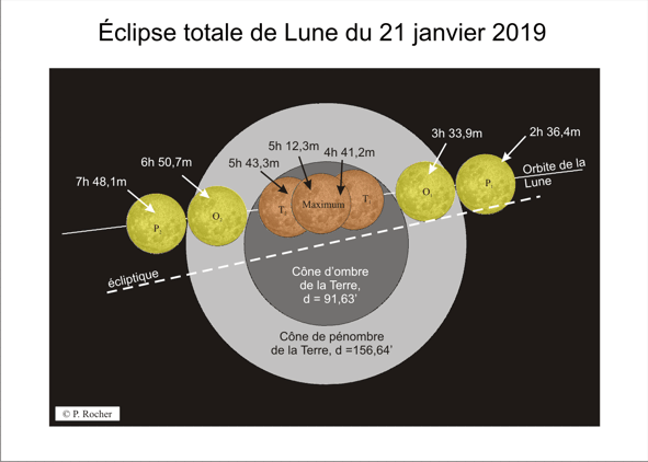 Eclipse totale de Lune janvier 2019
