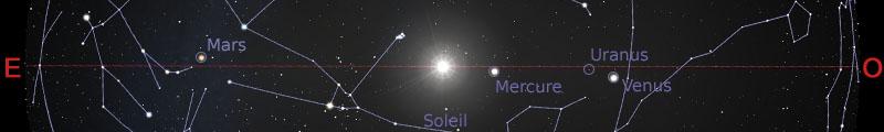Position des planètes dans le plan de l'écliptique au 15 mai 2019