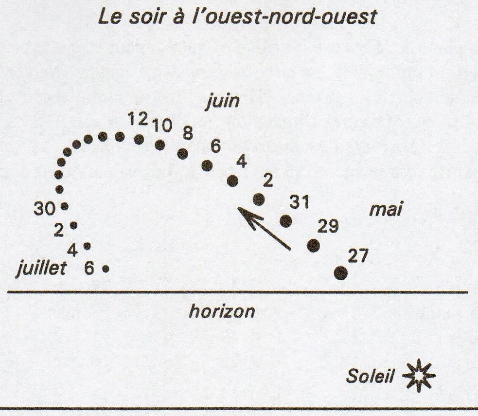 Position et mouvement de la planète Mercure au-dessus de l'horizon nord-ouest en mai-juin-juillet 2019