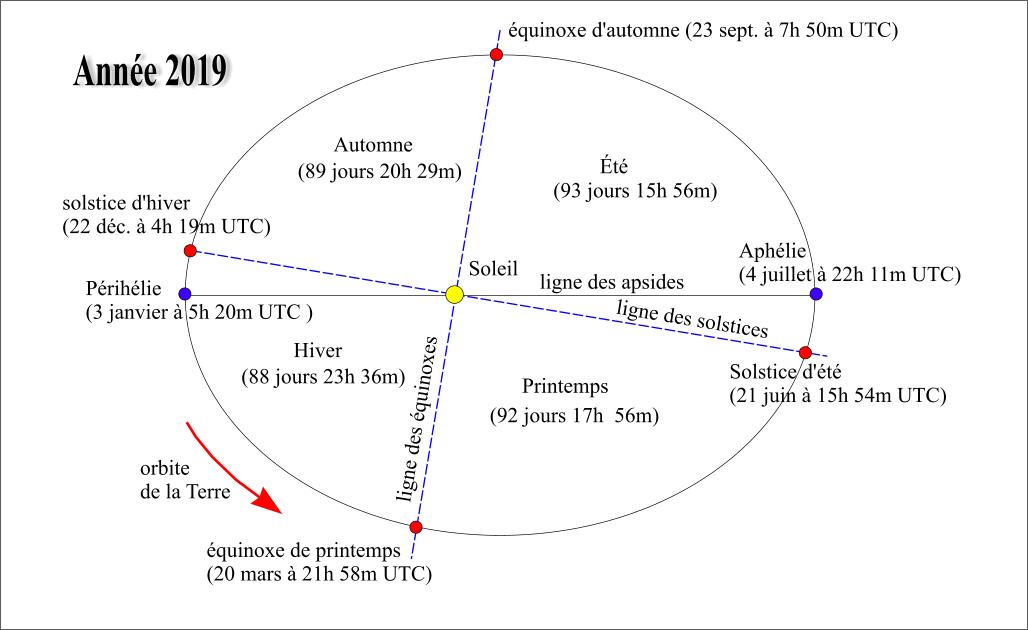 Dates et durées des saisons en 2019