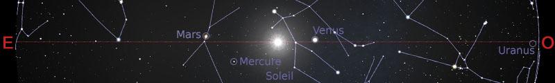 Position des planètes dans le plan de l'écliptique au 15juillet 2019
