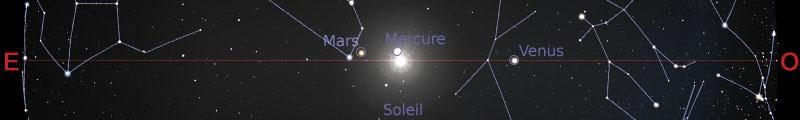 Position des planètes dans le plan de l'écliptique au 15 août 2019