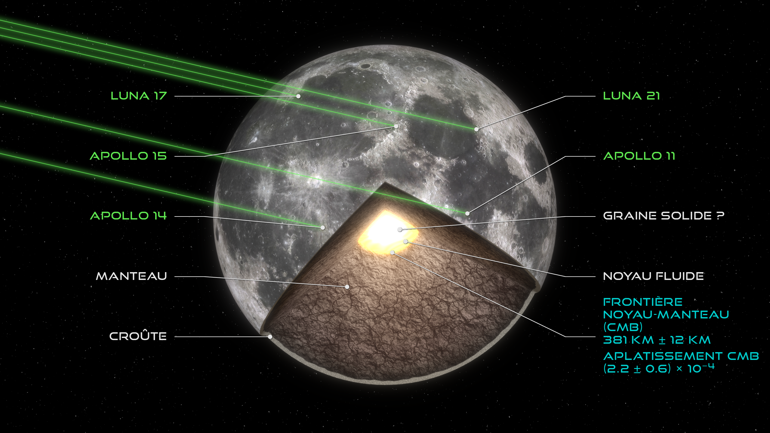 Vue d'artiste de la structure interne de la Lune. Crédits Yohann Gominet/IMCCE/Observatoire de Paris