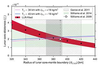 Détermination du rayon du noyau lunaire
