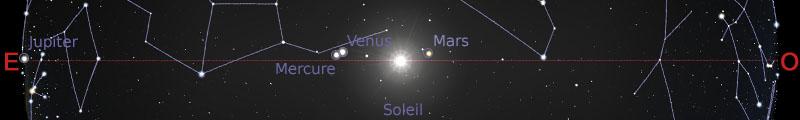 Position des planètes dans le plan de l'écliptique au 15 septembre 2019