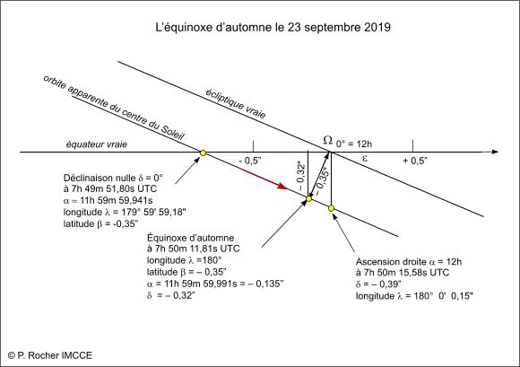 Le passage du centre du Soleil à l'équinoxe d'automne en 2019