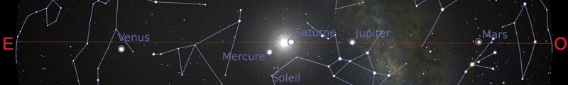 Position des planètes dans le plan de l'écliptique au 15janvier 2020