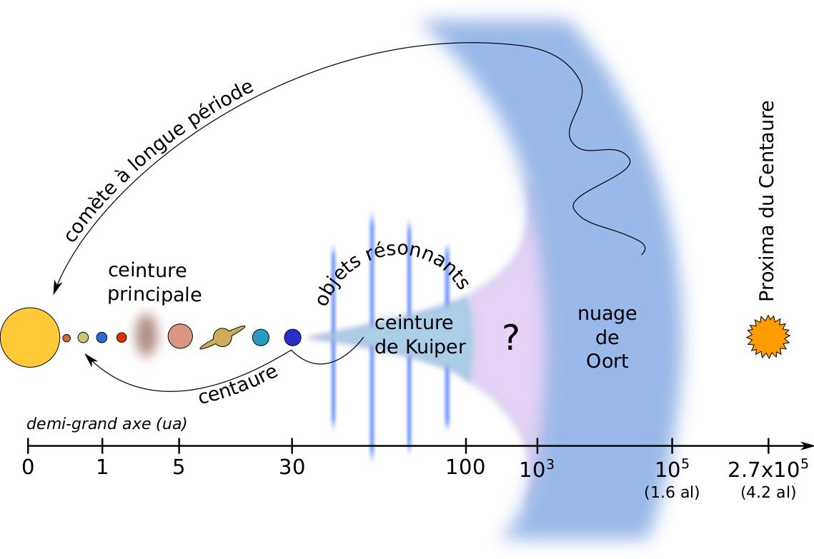 Planètes et petits corps du Système solaire rangés par ordre croissant du demi-grand axe (la graduation n'est pas linéaire). Le positionnement vertical des objets donne une idée de leur inclinaison orbitale.