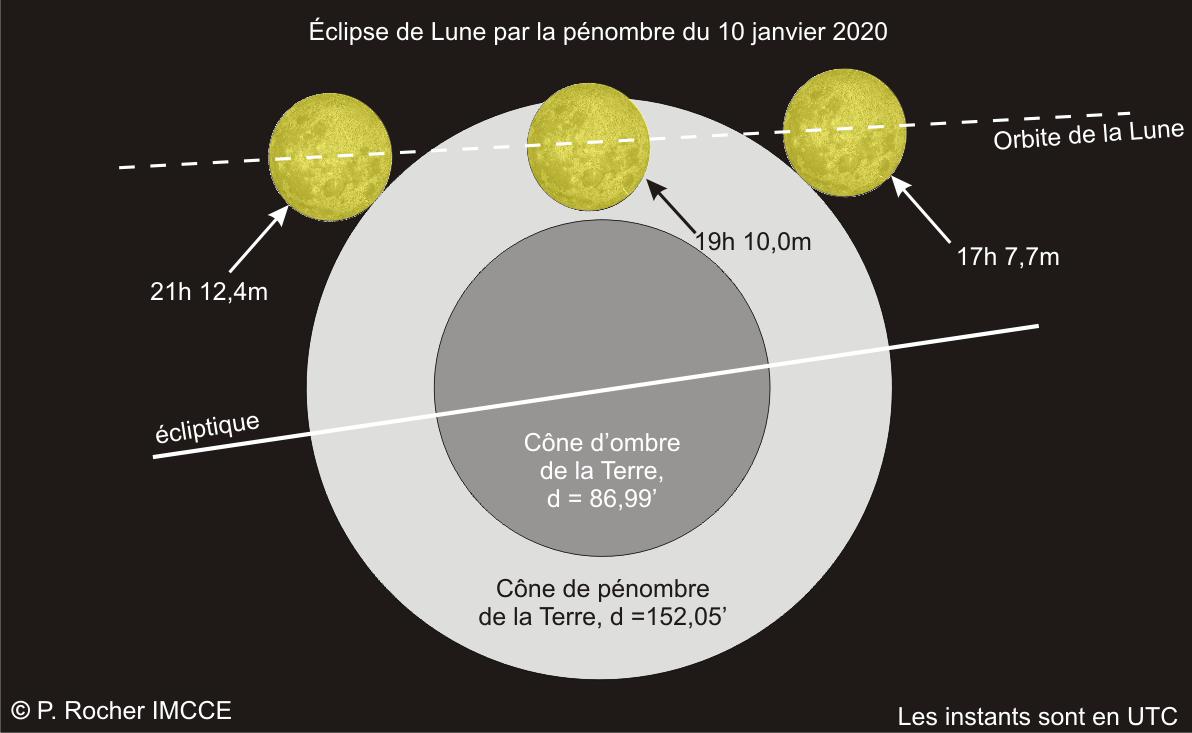 Aspect des différentes phases de l'éclipse de Lune du 10janvier 2020