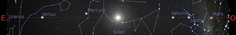 Position des planètes dans le plan de l'écliptique au 15février 2020