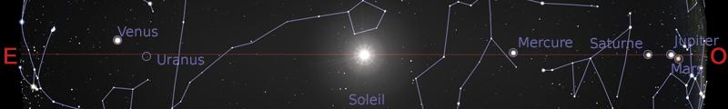 Position des planètes dans le plan de l'écliptique au 15mars 2020