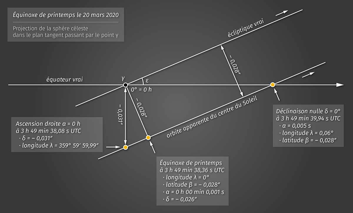 Passage du Soleil dans la direction de l'équinoxe de printemps en 2020