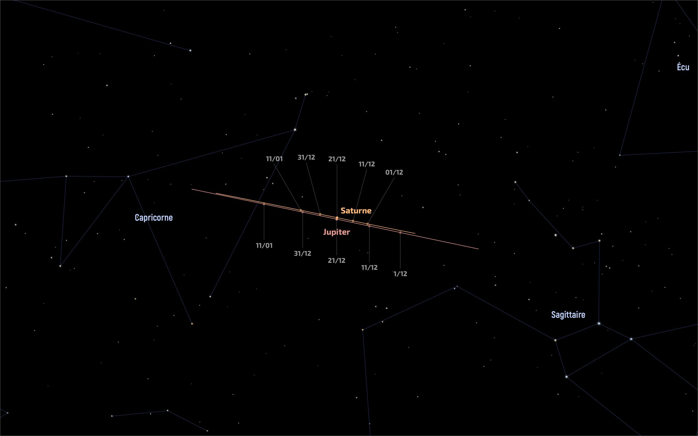 Trajectoires de Jupiter et de Saturne au cours des mois de décembre 2020 et de janvier 2021
