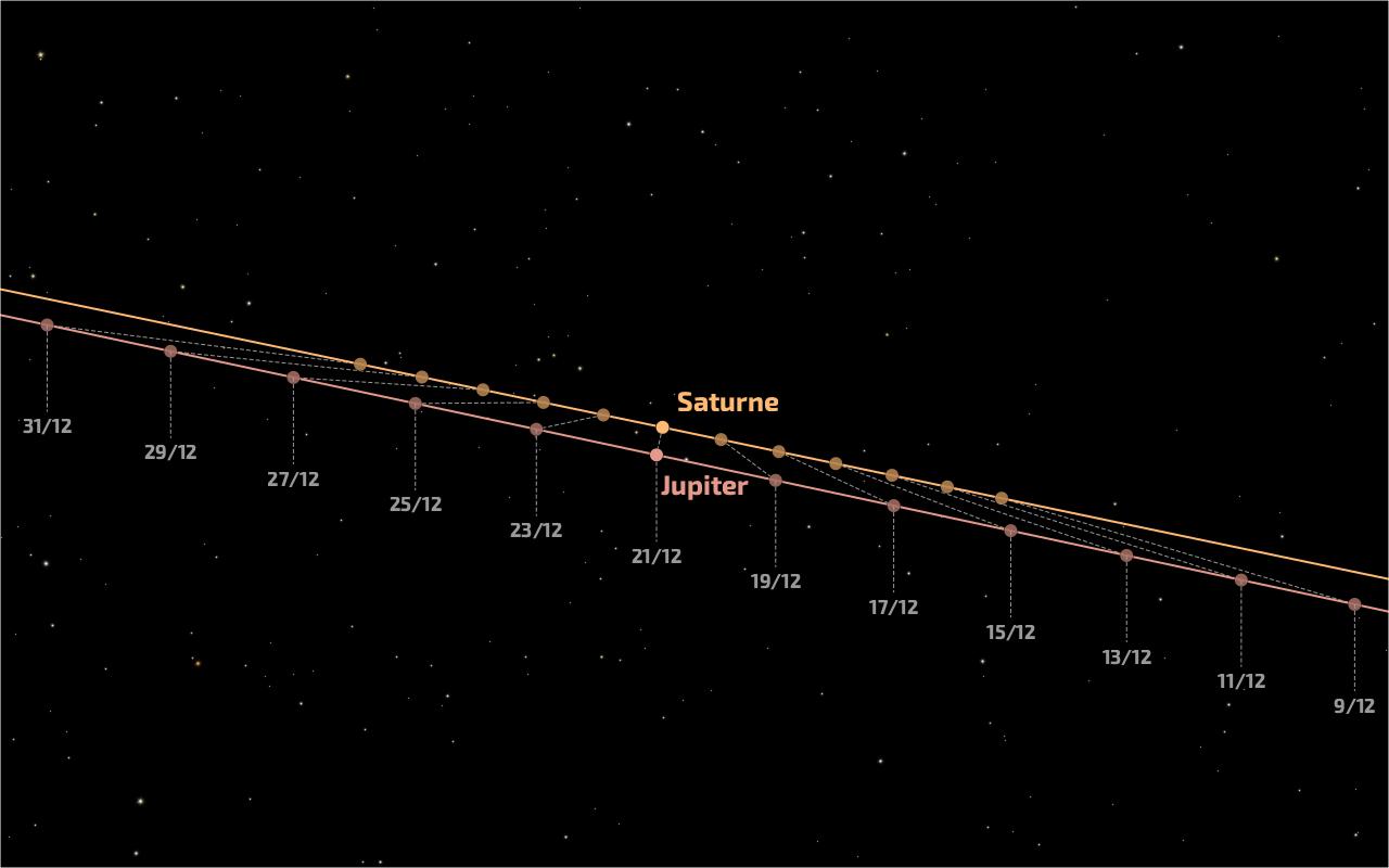 Trajectoires de Jupiter et de Saturne au cours du mois de décembre 2020