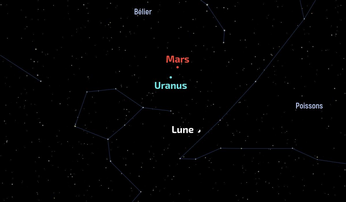 Conjonction de Mars et d'Uranus du 20janvier 2021