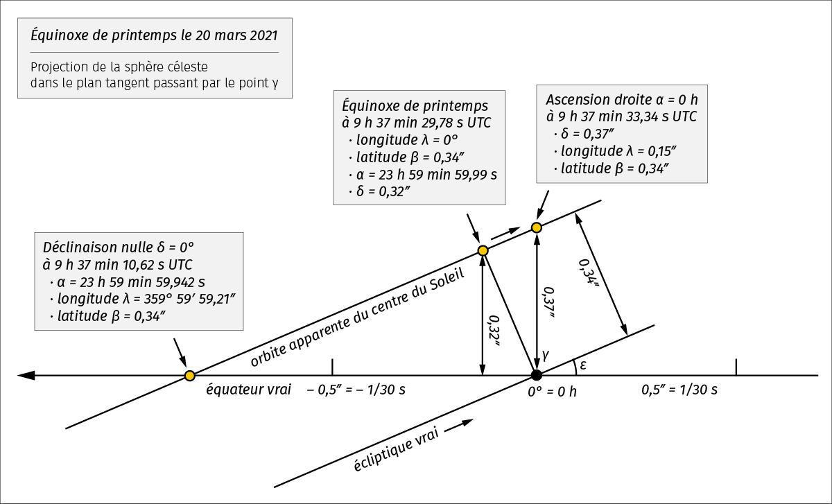 Passage du Soleil dans la direction de l'équinoxe de printemps en 2021