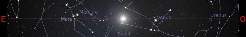 Position des planètes dans le plan de l'écliptique au 15juin 2019